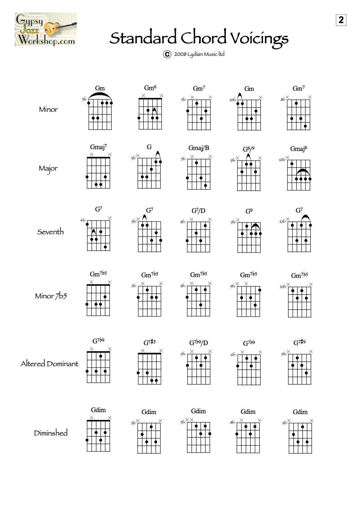 jazz guitar chords: